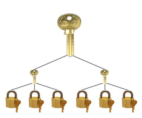 Padlock Accessories | Keys and Keying Options | Wilson Bohannan Lock